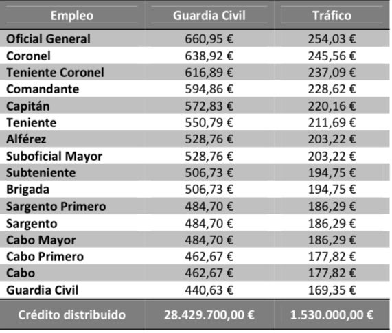 Productividad por objetivos Guardia Civil