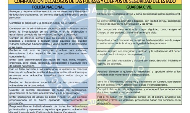 Comparativa de los Códigos de Conducta entre Policía y Guardia Civil.